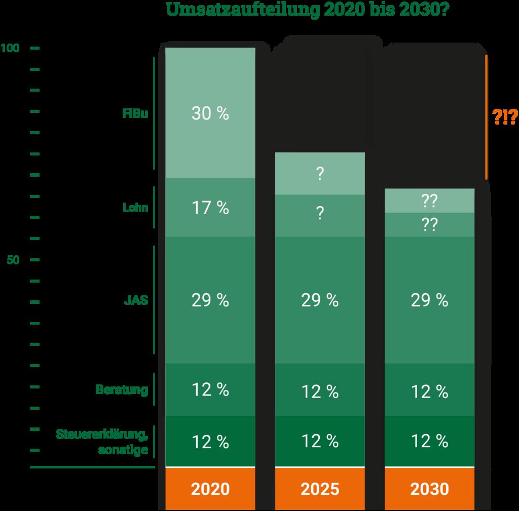 Umsatzaufteilung Steuerberater 2020 bis 2030?